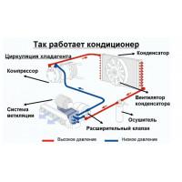 Устройство и работа Авто-кондиционера